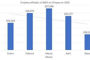 Covid-19 provoca pérdida de casi 7 mil empleos formales y cierre de cerca de 400 empresas en Chiapas
