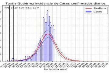 Tuxtla Gutiérrez, de los 50 municipios del país con más contagios y muertes por Covid-19; supera a Monterrey y Querétaro