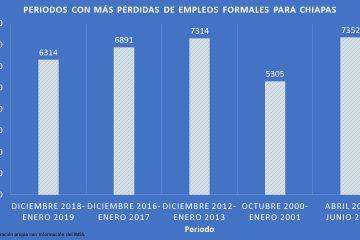 Por Covid-19, en Chiapas cada hora 3 personas quedan sin trabajo; van casi 8 mil desempleados, cifra más alta en la historia del estado