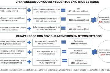 Murieron 44 chiapanecos por Covid-19 en otros estados del país