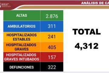 Chiapas: 4 mil 312 casos acumulados y 322 defunciones por Covid-19