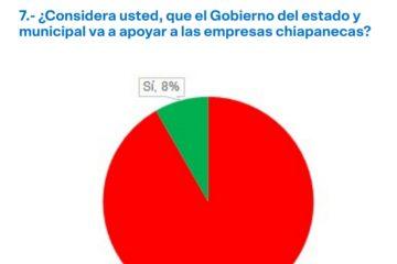 Coparmex estima desplome de un -35% del PIB para Chiapas