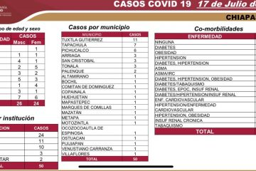Chiapas: 50 casos nuevos y cinco decesos por Covid-19 en las últimas horas