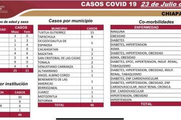 Chiapas: 46 casos nuevos y seis decesos por Covid-19 en las últimas horas