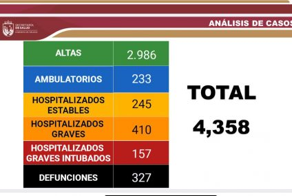 Chiapas: 46 casos nuevos y cinco decesos por Covid-19 en las últimas horas