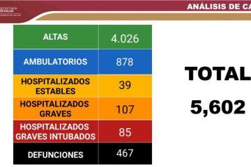 Chiapas: suma 5 mil 602 casos y 467 defunciones de coronavirus