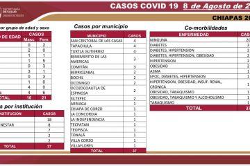 Chiapas: 37 casos nuevos y tres decesos por Covid-19 en las últimas horas: SS