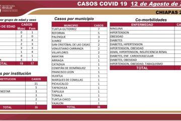 Chiapas: Francisco León registra su primer caso de Covid-19; suman 106 municipios con presencia del virus