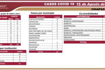 Supera Chiapas los 6 mil casos de COVID-19