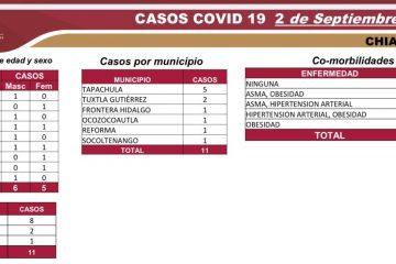 Suma Chiapas 6 mil 308 casos acumulados de COVID-19 y 549 defunciones