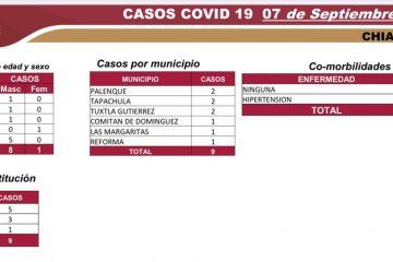 Chiapas inicia segunda semana en semáforo amarillo con 9 casos nuevos de COVID-19