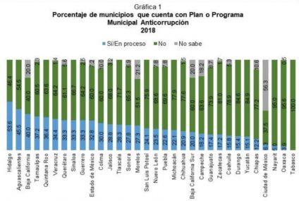 Revela INEGI que más del 77 % de municipios no tienen Programas  Anticorrupción