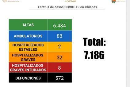 Más de 6 mil pacientes se han recuperado de COVID-19