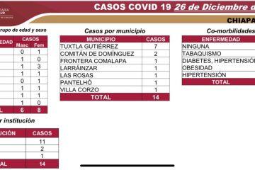 Una niñas entre los 14 nuevos casos de Covid-19 en Chiapas: SS