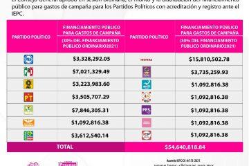 Aprueba IEPC monto y distribución de financiamiento público para campañas de partidos políticos