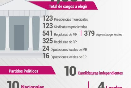 Exhorta IEPC a realizar campañas electorales con respeto a la Ley, sin violencia de género y con apego a protocolos sanitarios