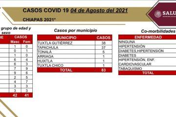 CHIAPAS: 83 casos positivos y cinco fallecimientos de COVID-19 en las últimas horas