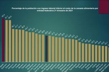 Chiapas registra mayor población con ingreso laboral inferior al costo de la canasta alimentaria: Coneval